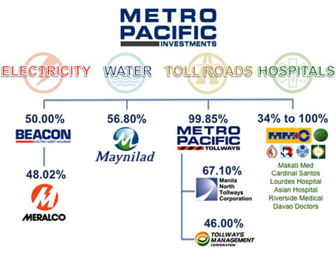 metro-pacific-investments